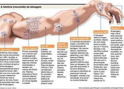 História da tatuagem no mundo